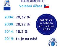 Setkání k evropským volbám v Českých Budějovicích!