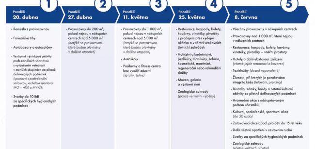 Vláda ČR - harmonogram uvolnění podnikatelských a dalších činností